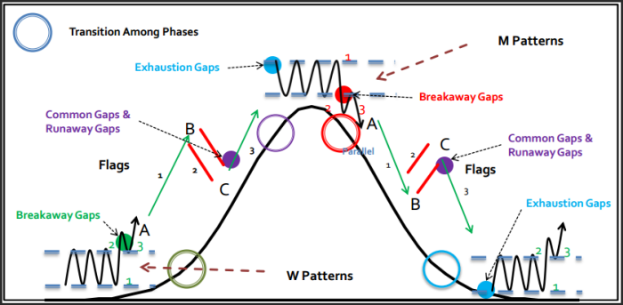 Forex market cycle analysis